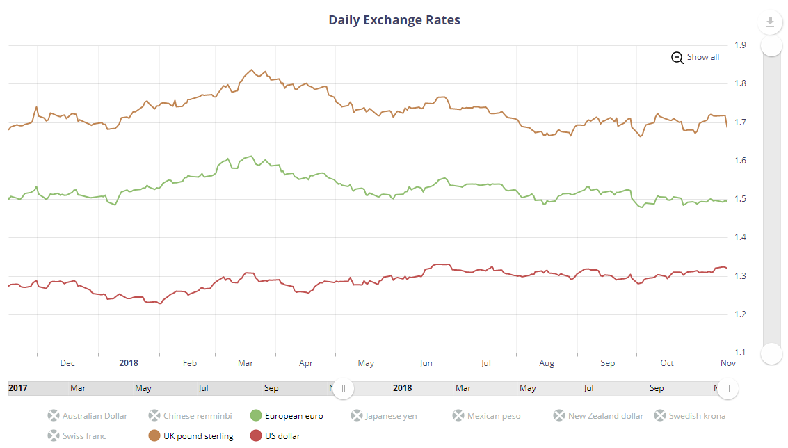 ecommerce tax daily exchange rates